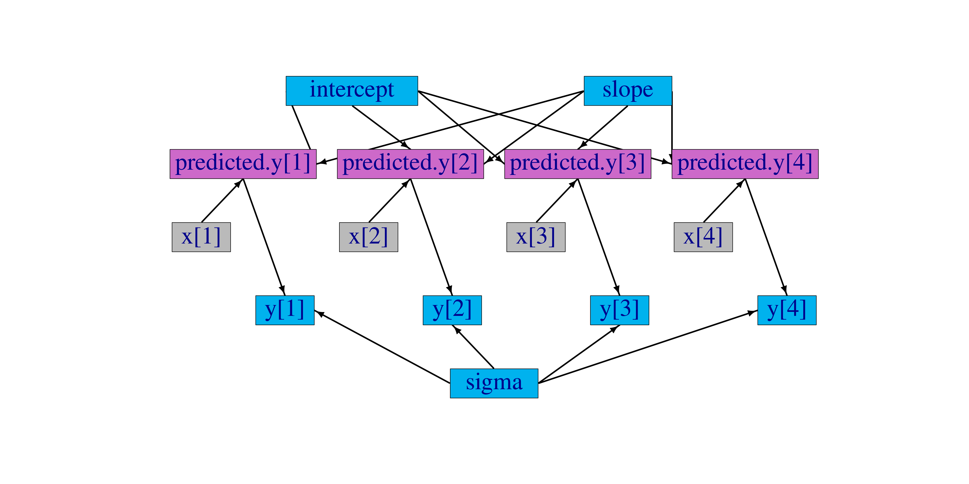 5 Writing models in NIMBLE's dialect of BUGS