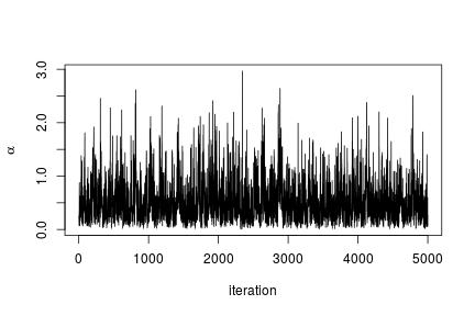 Bayesian Nonparametric Models in NIMBLE, Part 1: Density Estimation