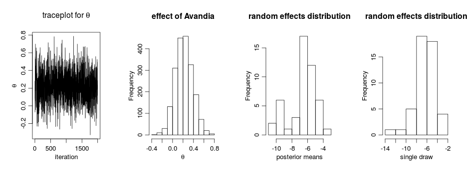 Bayesian Nonparametric Models in NIMBLE, Part 2